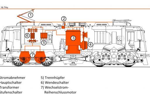 MECF , Modelleisenbahn Club Flawil , Re 4/4 II , Re 420 , Führerstandssimulator , Führerstandsimulator , Loksimulator , Kameralok , Querschnitt , Zeichnung, MECF, Modelleisenbahn Club Flawil
