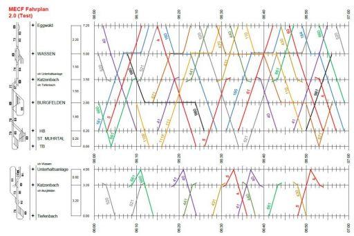 MECF , Modelleisenbahn Club Flawil , Fahrplan , Zugenummernschema , Grafischer Fahrplan, MECF, Modelleisenbahn Club Flawil