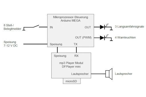 MECF , Modelleisenbahn Club Flawil , Gleisbaustelle , Langsamfahrstelle, MECF, Modelleisenbahn Club Flawil